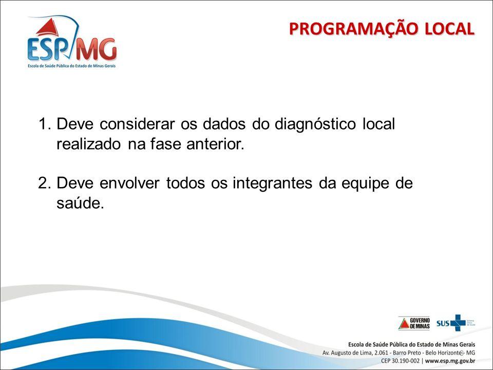 PROGRAMAÇÃO LOCALDeve considerar os dados do diagnóstico local realizado na fase anterior.
