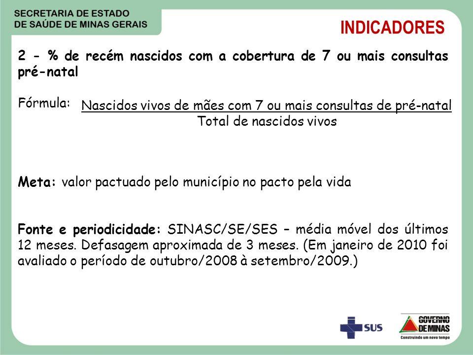 INDICADORES2 - % de recém nascidos com a cobertura de 7 ou mais consultas pré-natal. Fórmula: Meta: valor pactuado pelo município no pacto pela vida.