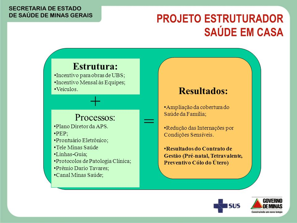 + = PROJETO ESTRUTURADOR SAÚDE EM CASA Estrutura: Resultados: