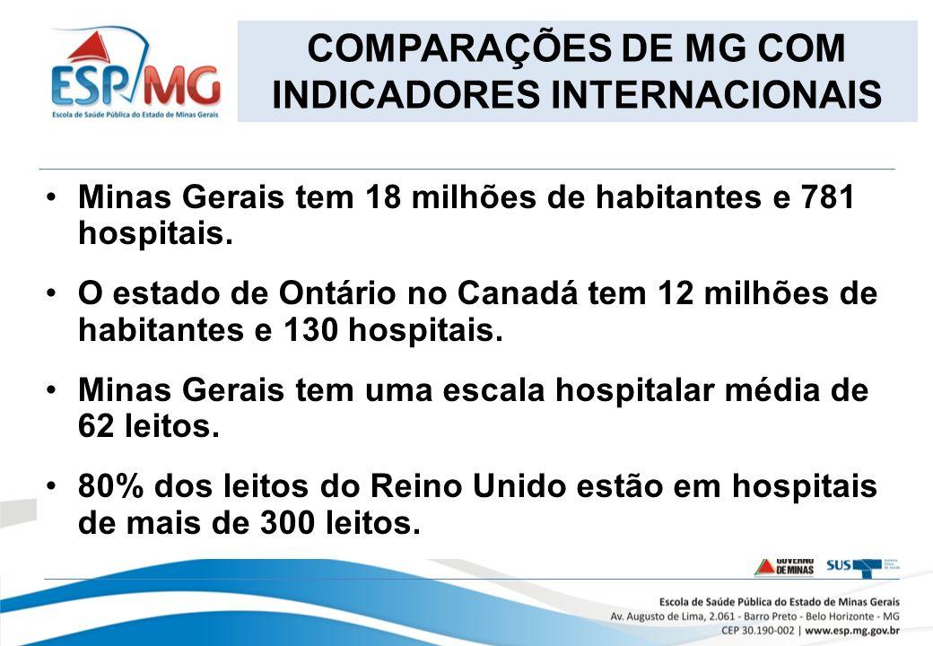 COMPARAÇÕES DE MG COM INDICADORES INTERNACIONAIS