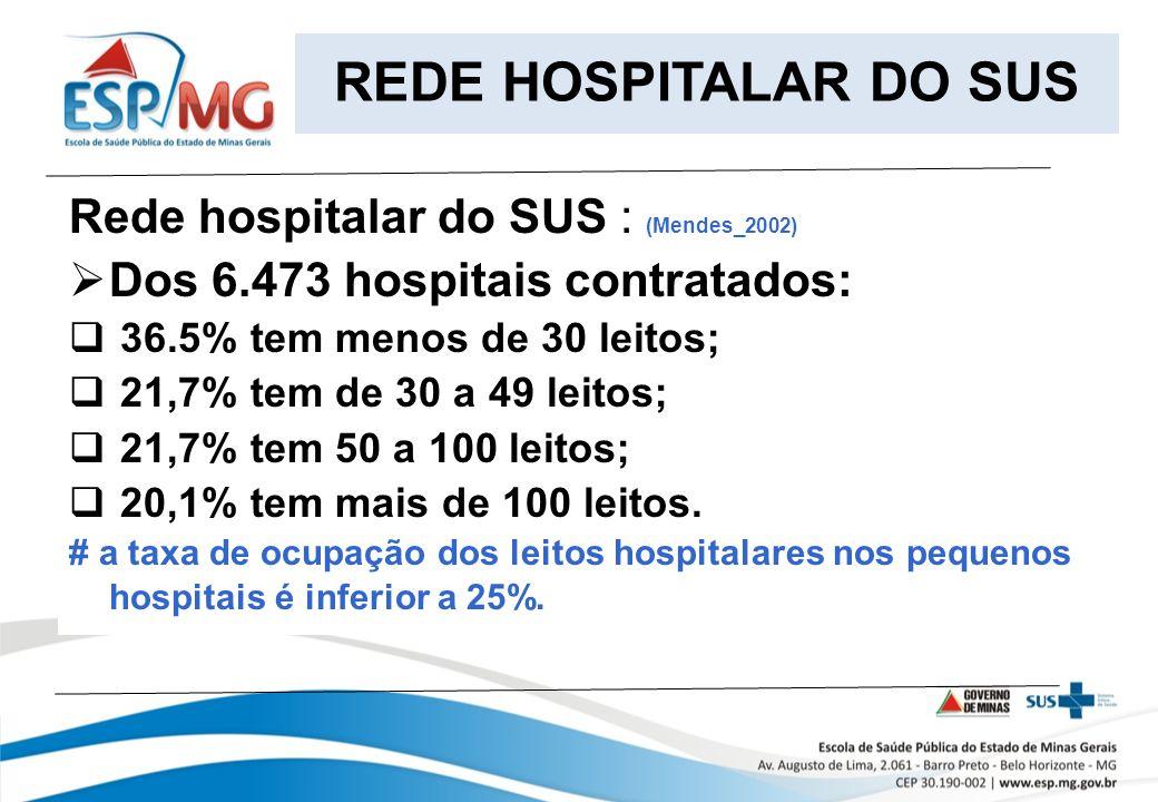 REDE HOSPITALAR DO SUS Rede hospitalar do SUS : (Mendes_2002)