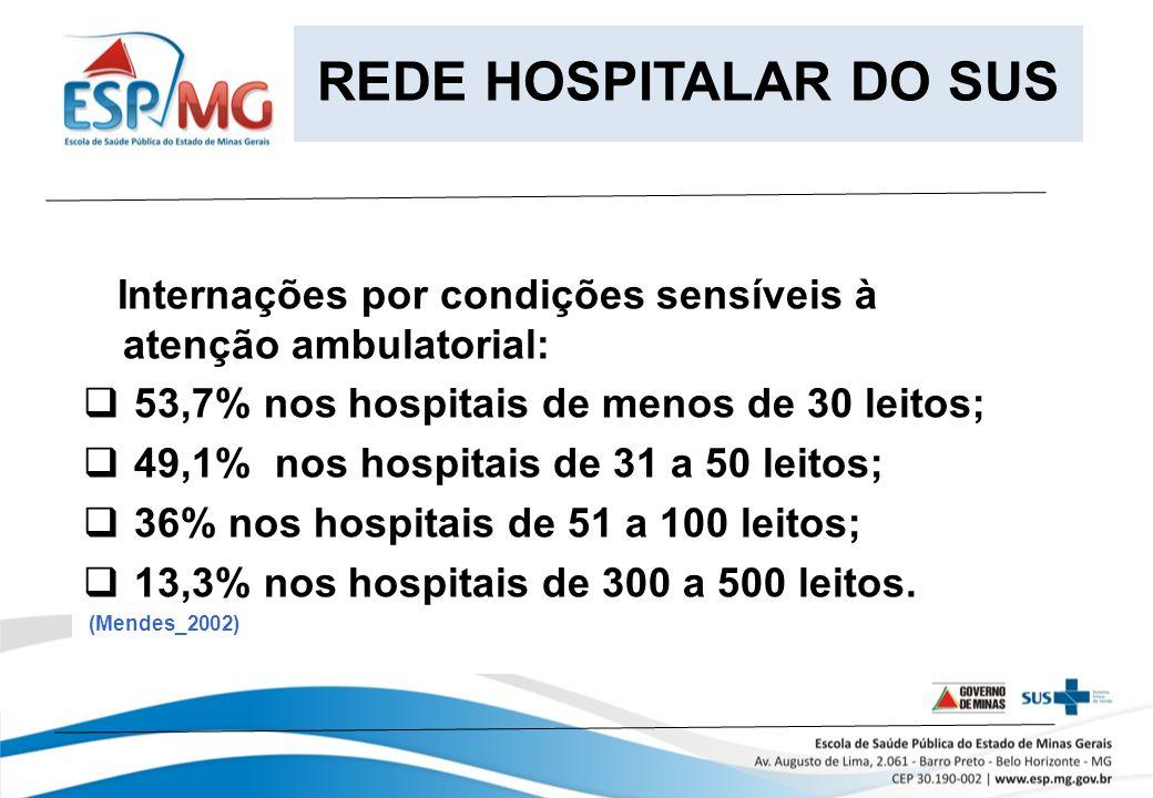 REDE HOSPITALAR DO SUS Internações por condições sensíveis à atenção ambulatorial: 53,7% nos hospitais de menos de 30 leitos;