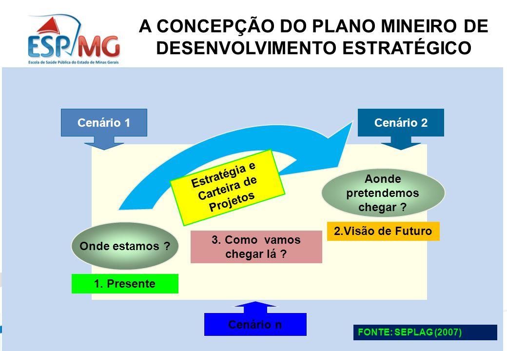 A CONCEPÇÃO DO PLANO MINEIRO DE DESENVOLVIMENTO ESTRATÉGICO