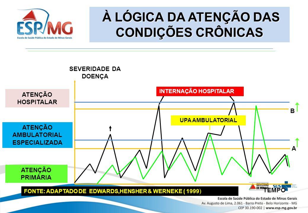 À LÓGICA DA ATENÇÃO DAS CONDIÇÕES CRÔNICAS