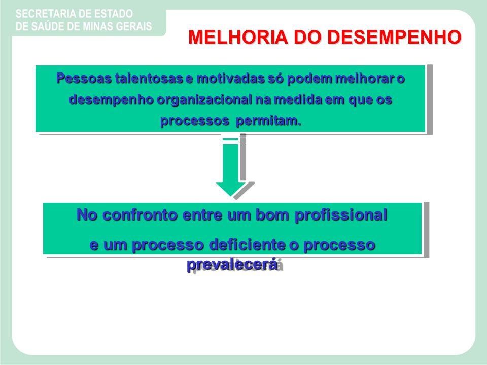 MELHORIA DO DESEMPENHO