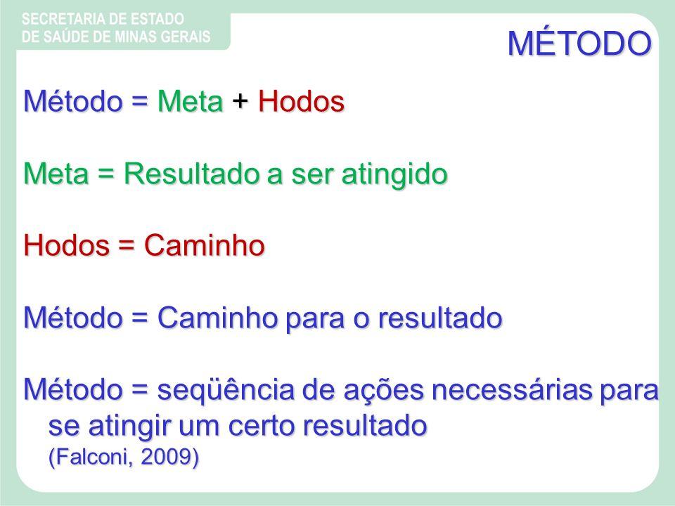 MÉTODO Método = Meta + Hodos Meta = Resultado a ser atingido