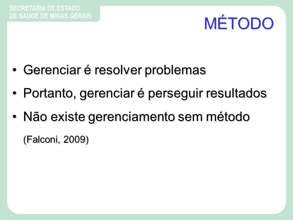 MÉTODO (Falconi, 2009) Gerenciar é resolver problemas