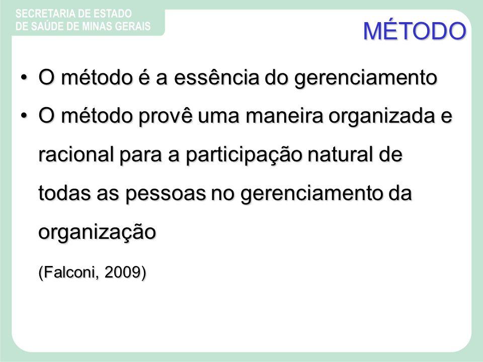 MÉTODO O método é a essência do gerenciamento