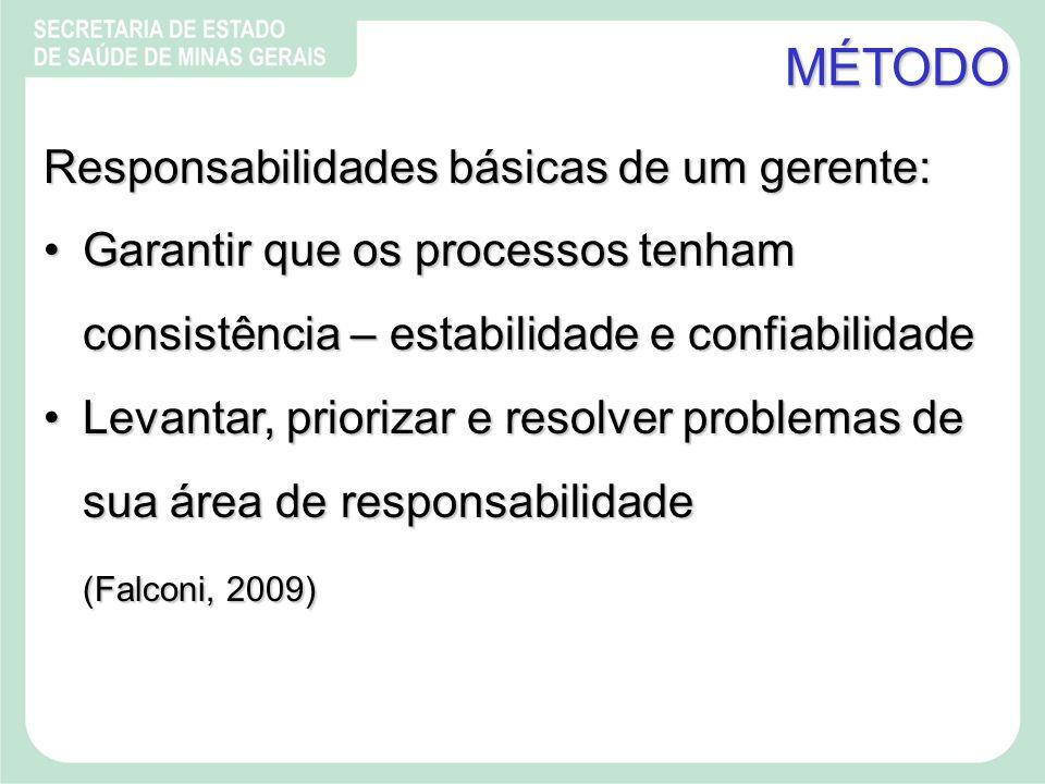 MÉTODO Responsabilidades básicas de um gerente: