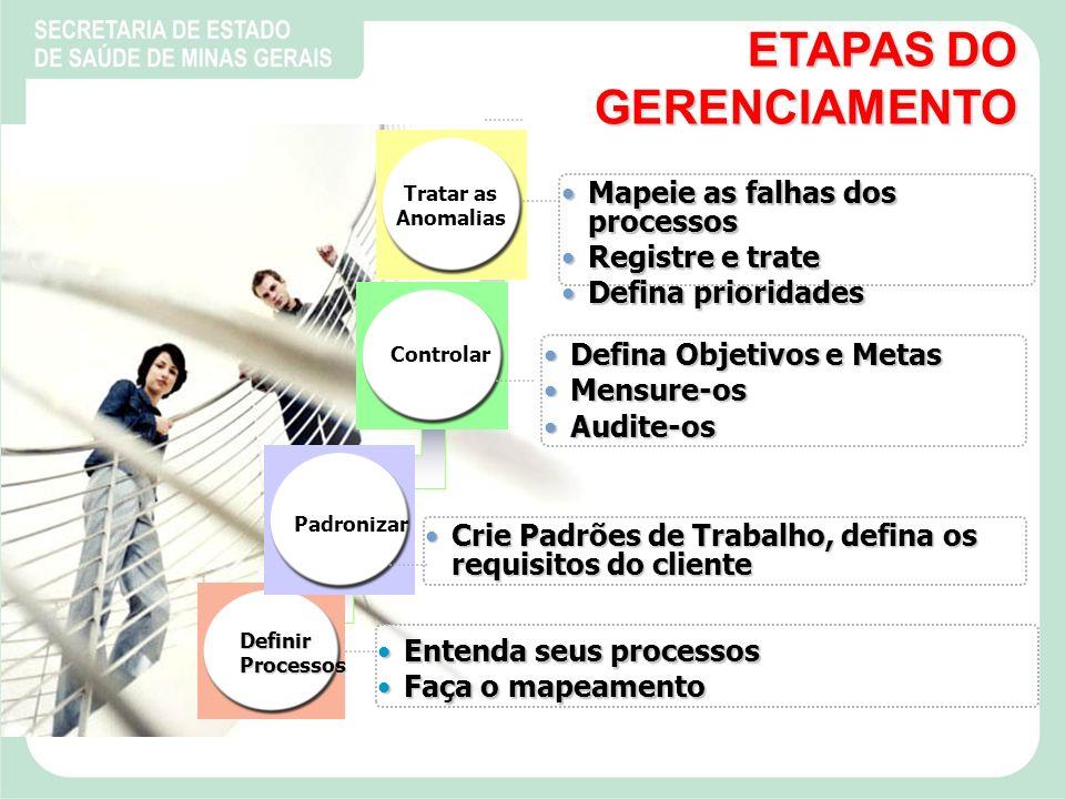 ETAPAS DO GERENCIAMENTO