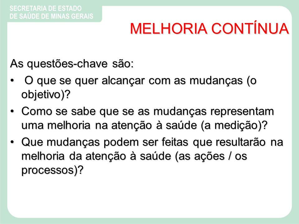 MELHORIA CONTÍNUA As questões-chave são: