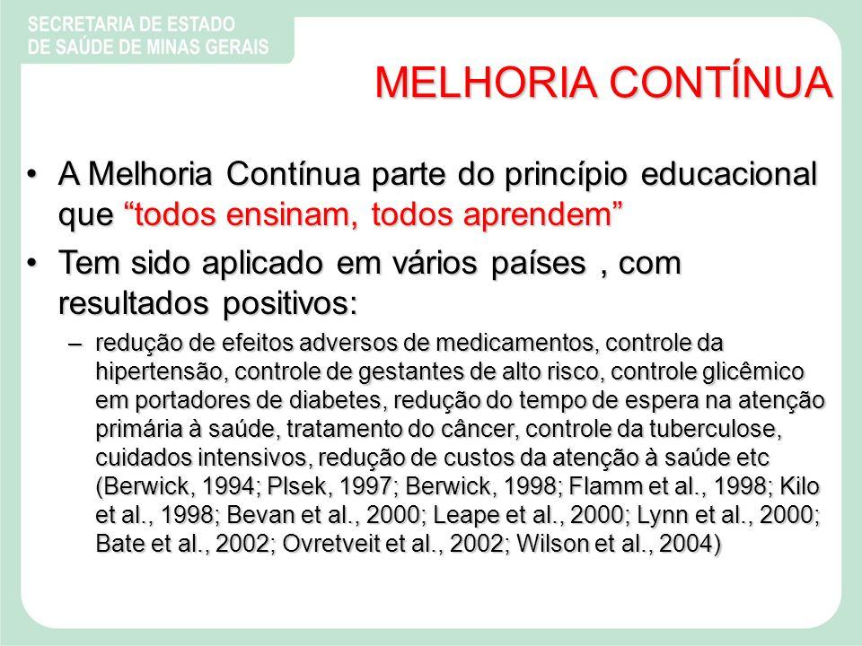 MELHORIA CONTÍNUA A Melhoria Contínua parte do princípio educacional que todos ensinam, todos aprendem