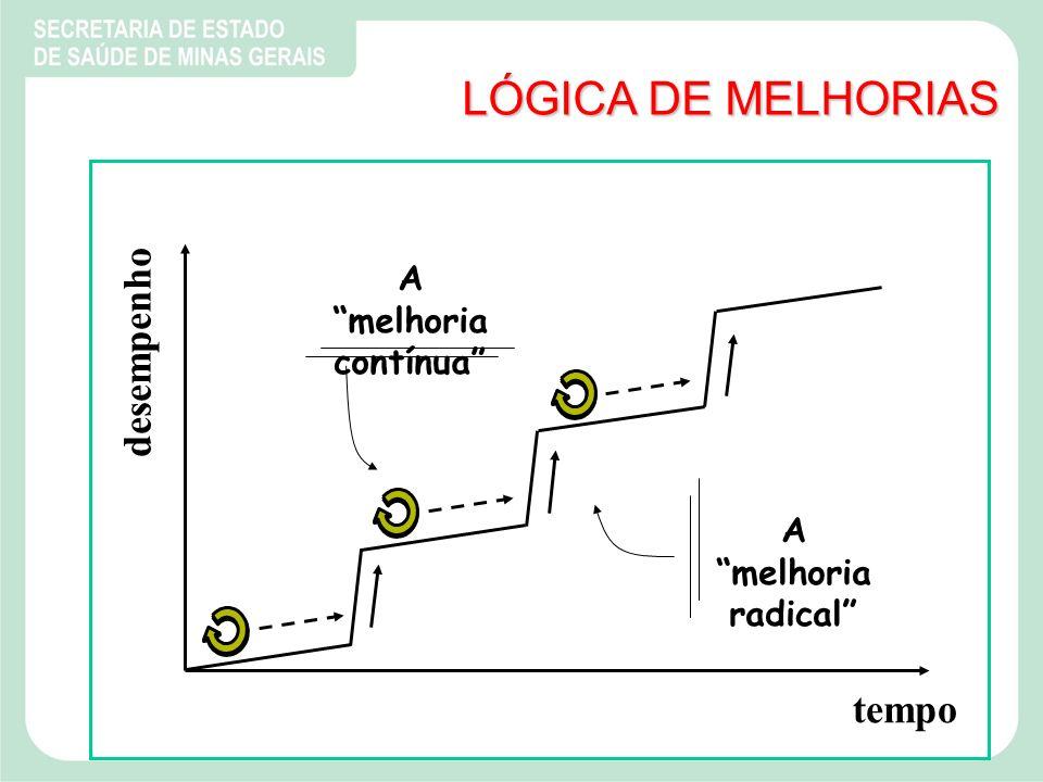 LÓGICA DE MELHORIAS desempenho tempo A melhoria contínua