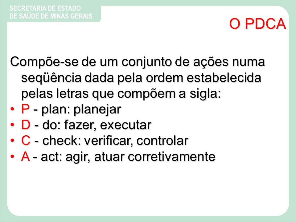 O PDCA Compõe-se de um conjunto de ações numa seqüência dada pela ordem estabelecida pelas letras que compõem a sigla:
