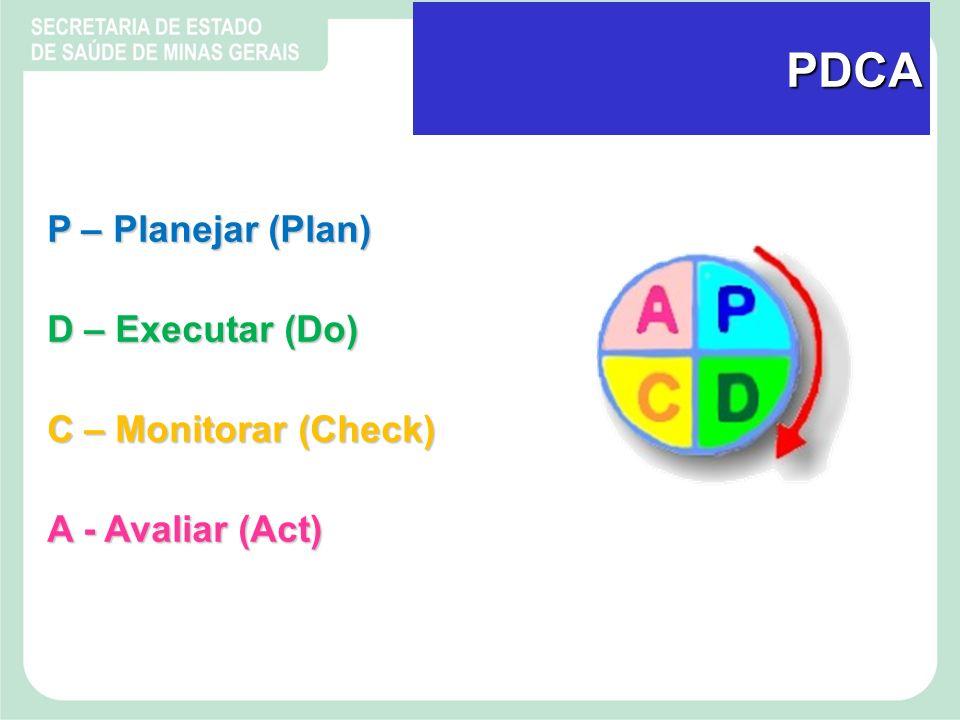 PDCA P – Planejar (Plan) D – Executar (Do) C – Monitorar (Check)