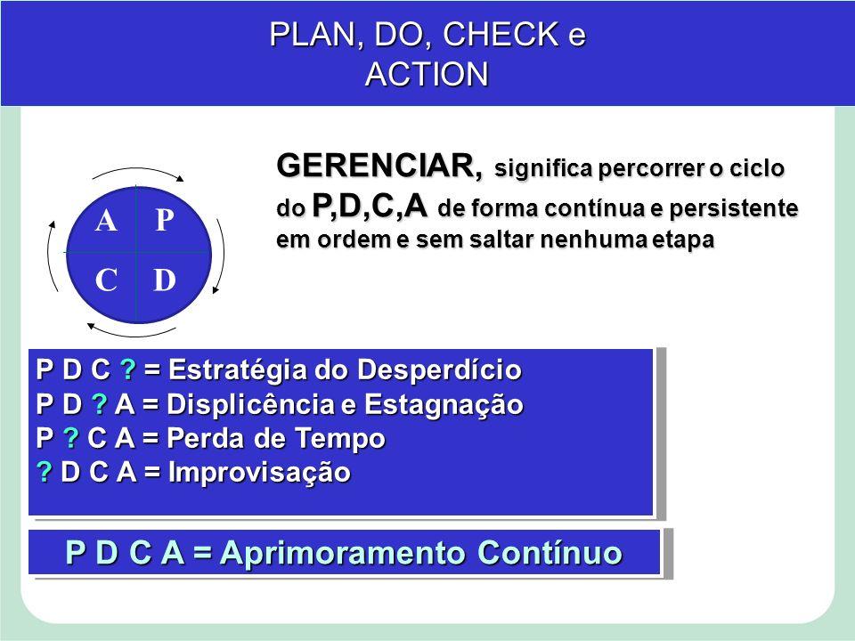 P D C A = Aprimoramento Contínuo