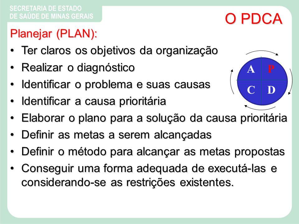 O PDCA Planejar (PLAN): Ter claros os objetivos da organização