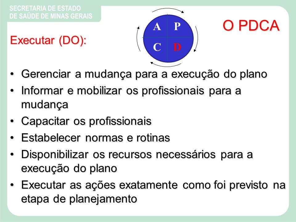O PDCA A C P D Executar (DO):