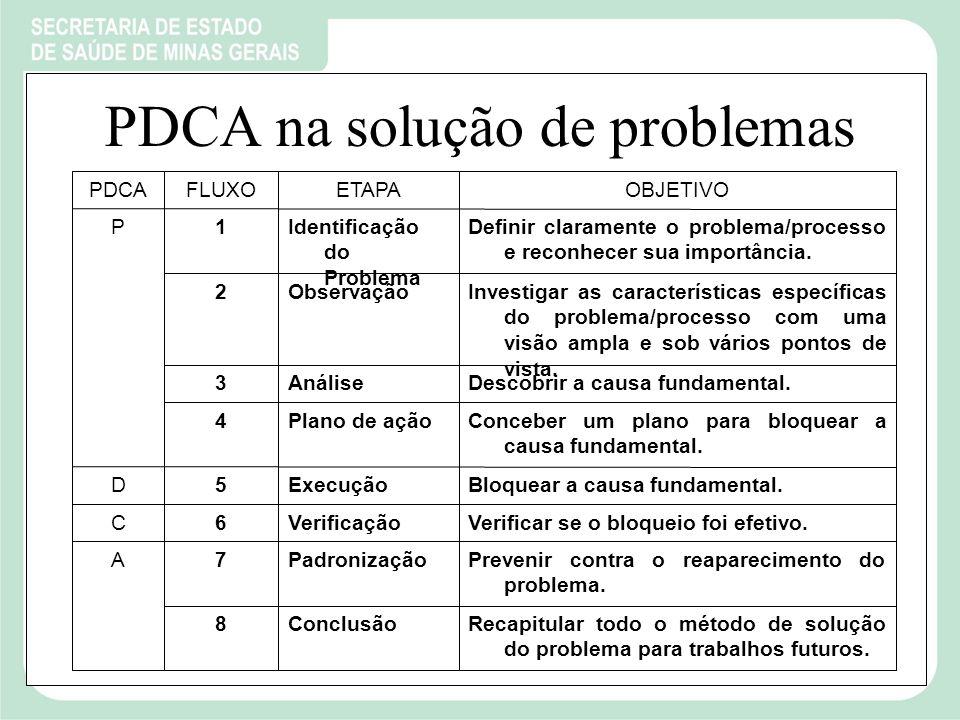 PDCA na solução de problemas