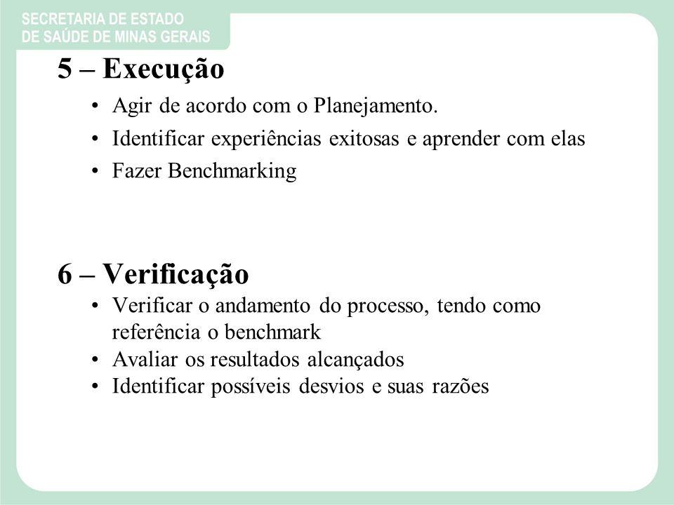 5 – Execução 6 – Verificação Agir de acordo com o Planejamento.
