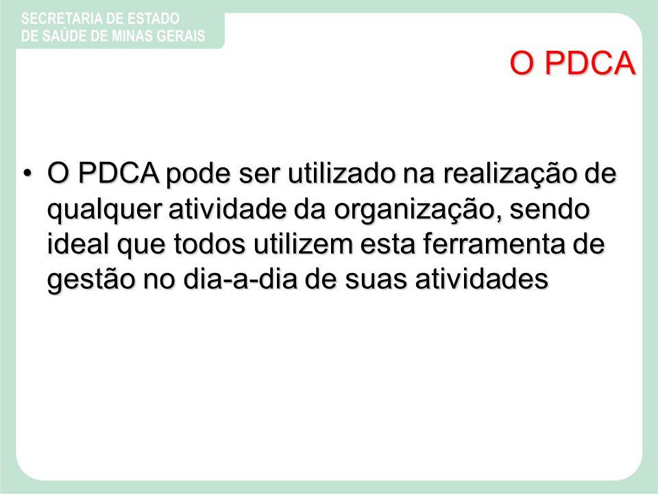 O PDCA