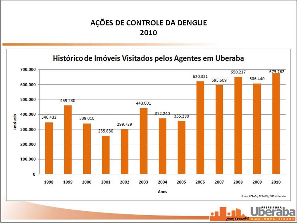 AÇÕES DE CONTROLE DA DENGUE 2010