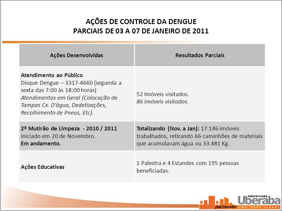 AÇÕES DE CONTROLE DA DENGUE PARCIAIS DE 03 A 07 DE JANEIRO DE 2011