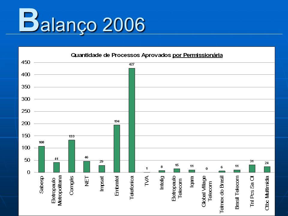 Balanço 2006