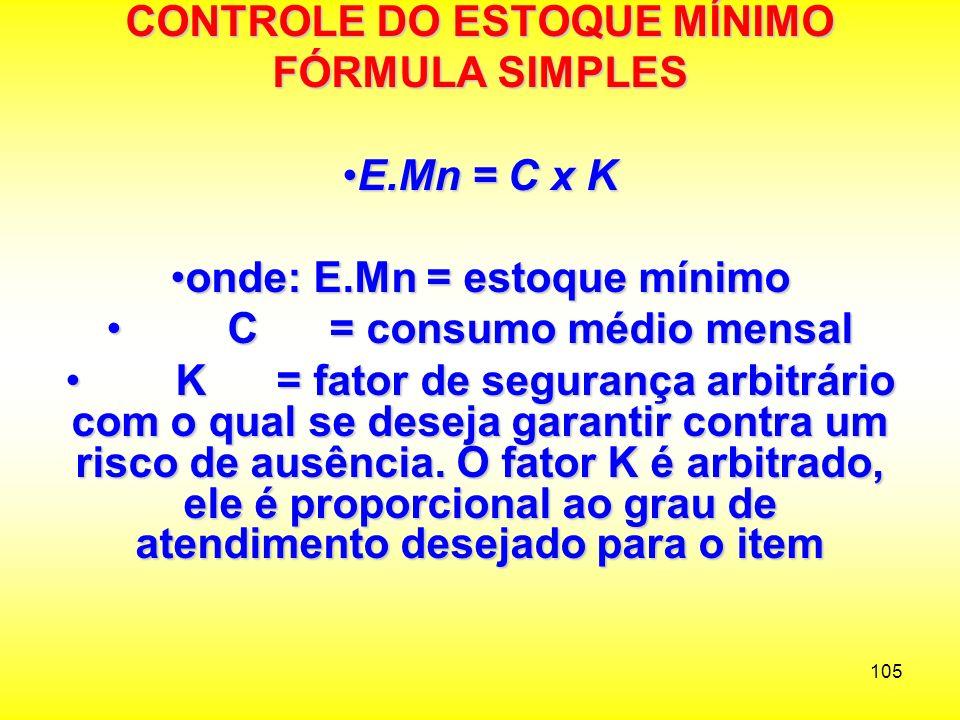 CONTROLE DO ESTOQUE MÍNIMO FÓRMULA SIMPLES E.Mn = C x K
