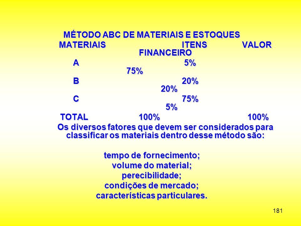 MÉTODO ABC DE MATERIAIS E ESTOQUES MATERIAIS ITENS VALOR FINANCEIRO
