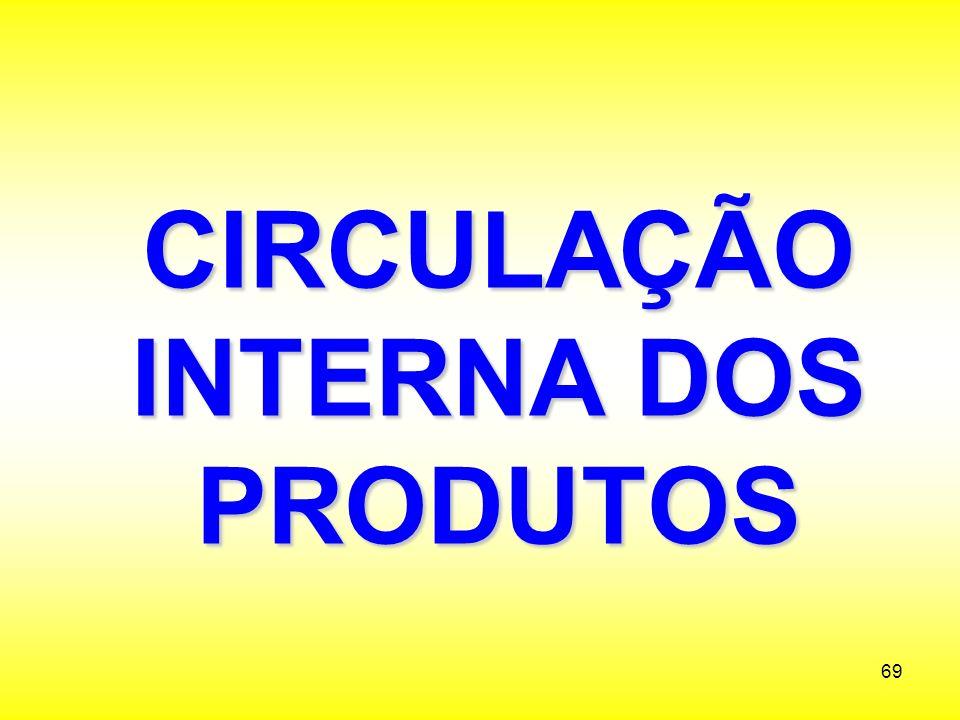 CIRCULAÇÃO INTERNA DOS PRODUTOS