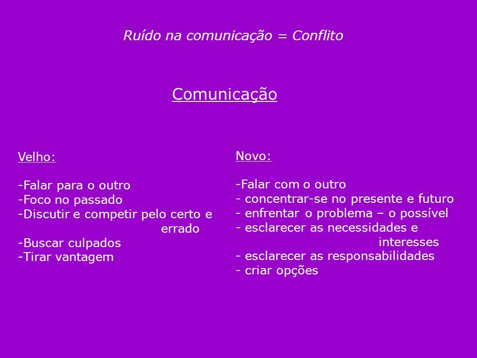 Comunicação Ruído na comunicação = Conflito Velho: Novo: