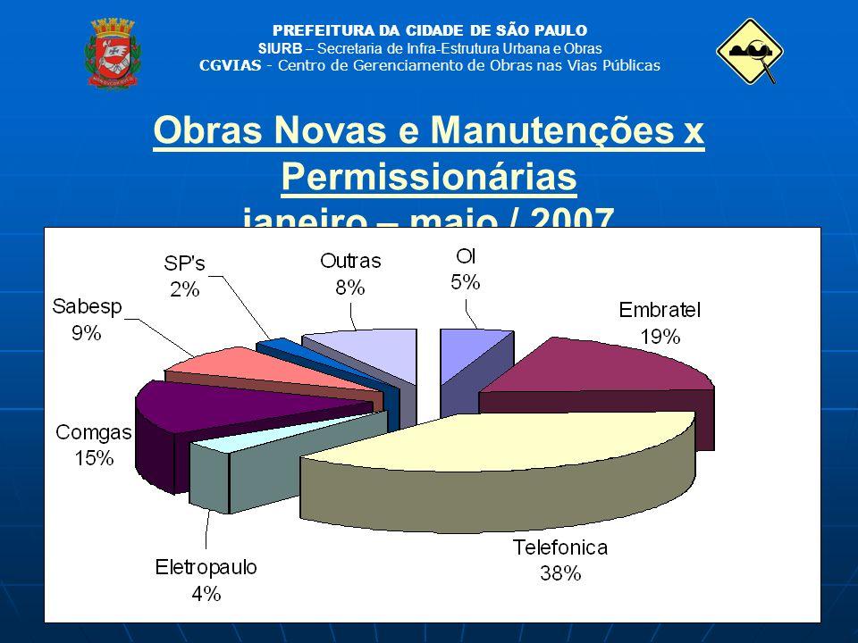 Obras Novas e Manutenções x Permissionárias janeiro – maio / 2007