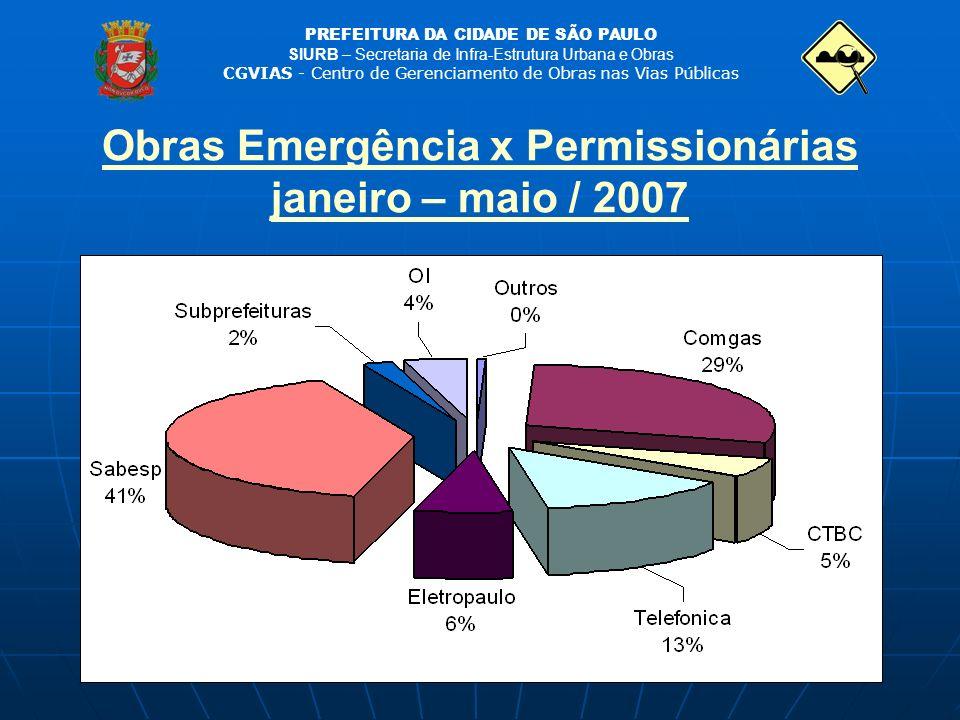 Obras Emergência x Permissionárias janeiro – maio / 2007