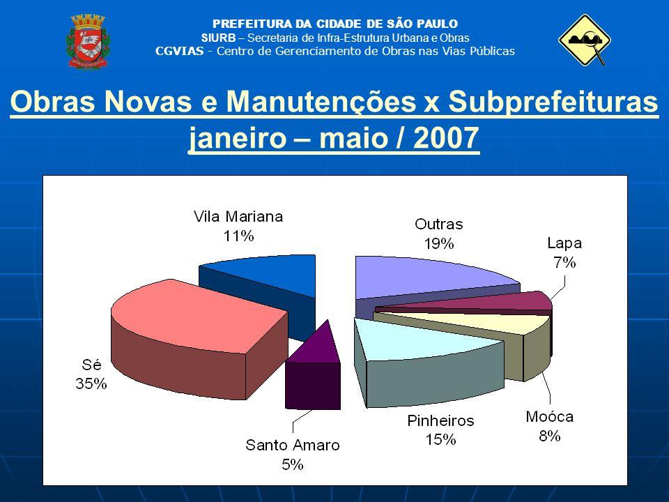 Obras Novas e Manutenções x Subprefeituras janeiro – maio / 2007