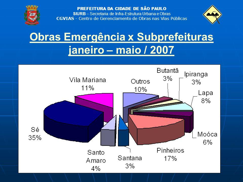 Obras Emergência x Subprefeituras janeiro – maio / 2007