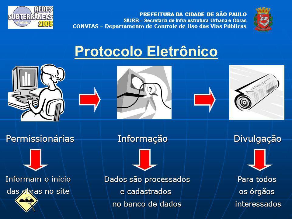 Protocolo Eletrônico Permissionárias Informação Divulgação