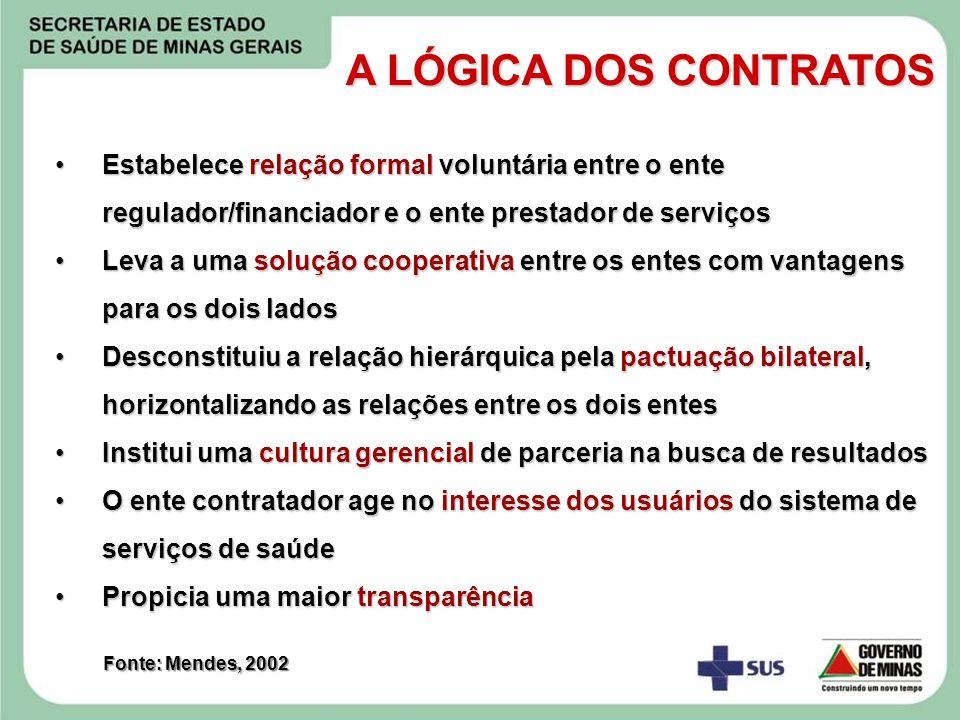 A LÓGICA DOS CONTRATOS Estabelece relação formal voluntária entre o ente regulador/financiador e o ente prestador de serviços.