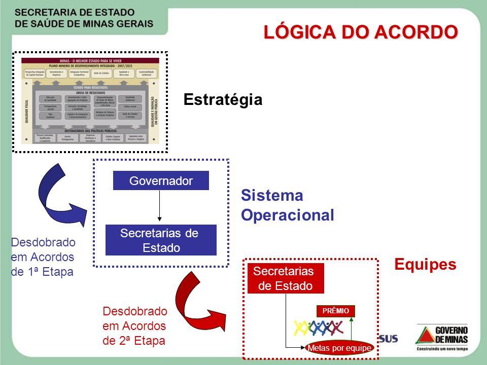 LÓGICA DO ACORDO Estratégia Sistema Operacional Equipes Governador