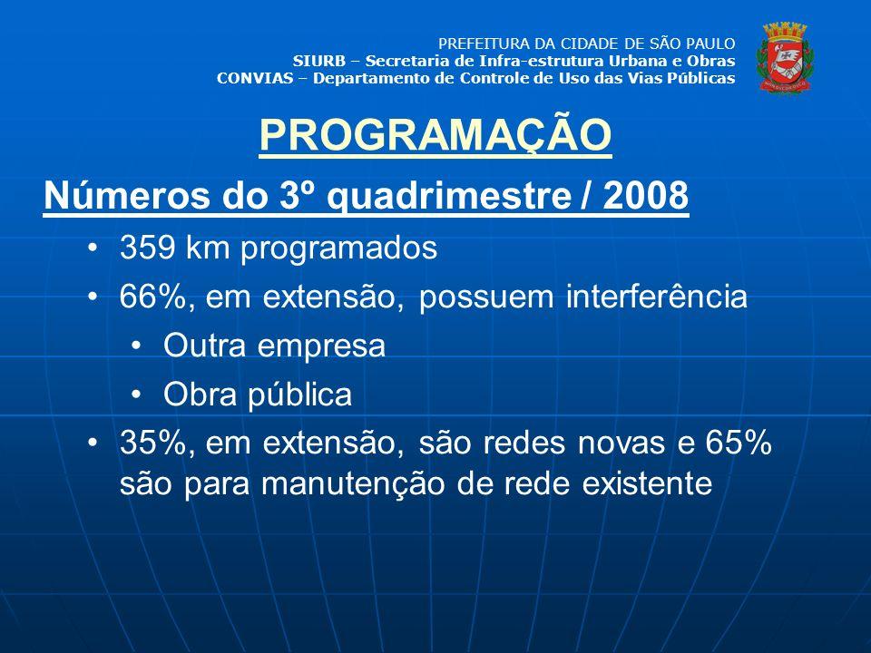 PROGRAMAÇÃO Números do 3º quadrimestre / 2008 359 km programados