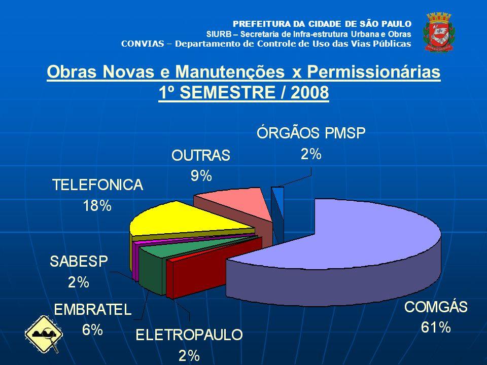 Obras Novas e Manutenções x Permissionárias 1º SEMESTRE / 2008