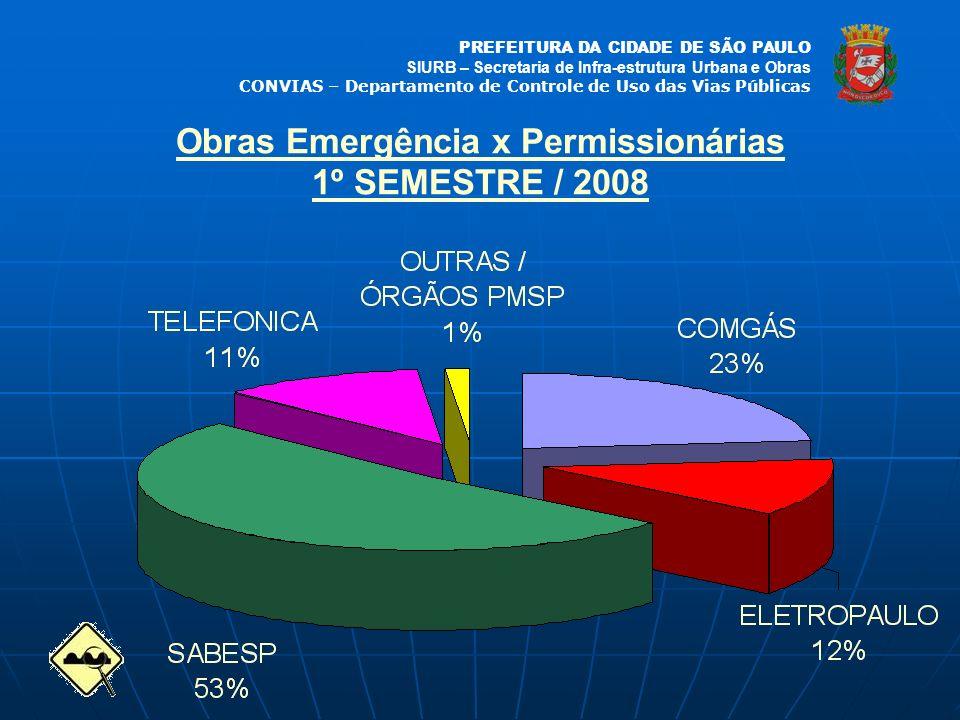 Obras Emergência x Permissionárias 1º SEMESTRE / 2008