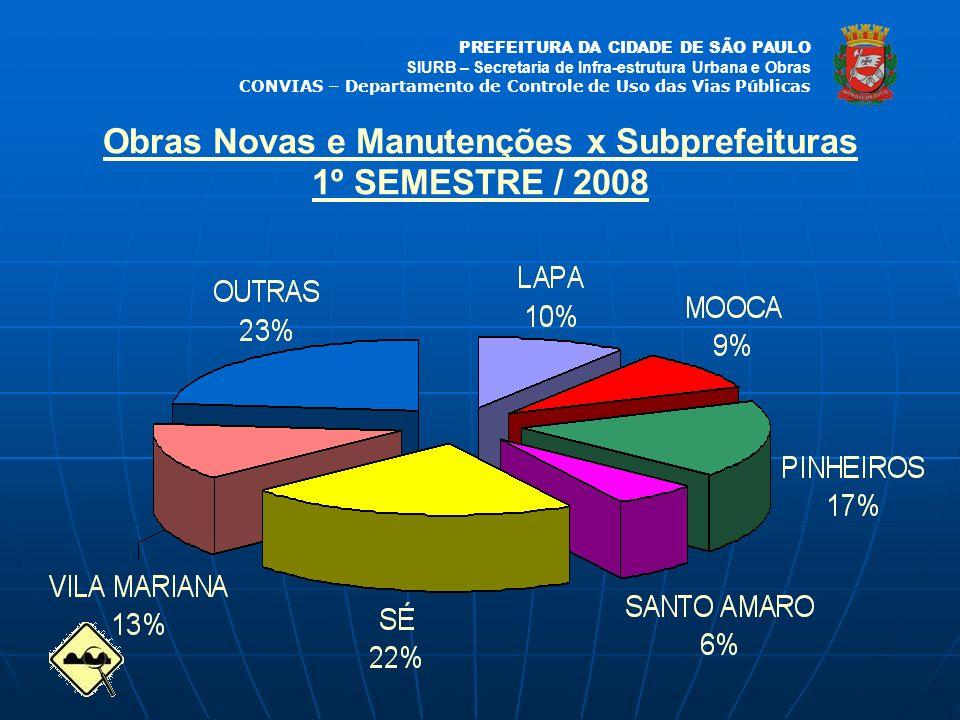 Obras Novas e Manutenções x Subprefeituras 1º SEMESTRE / 2008