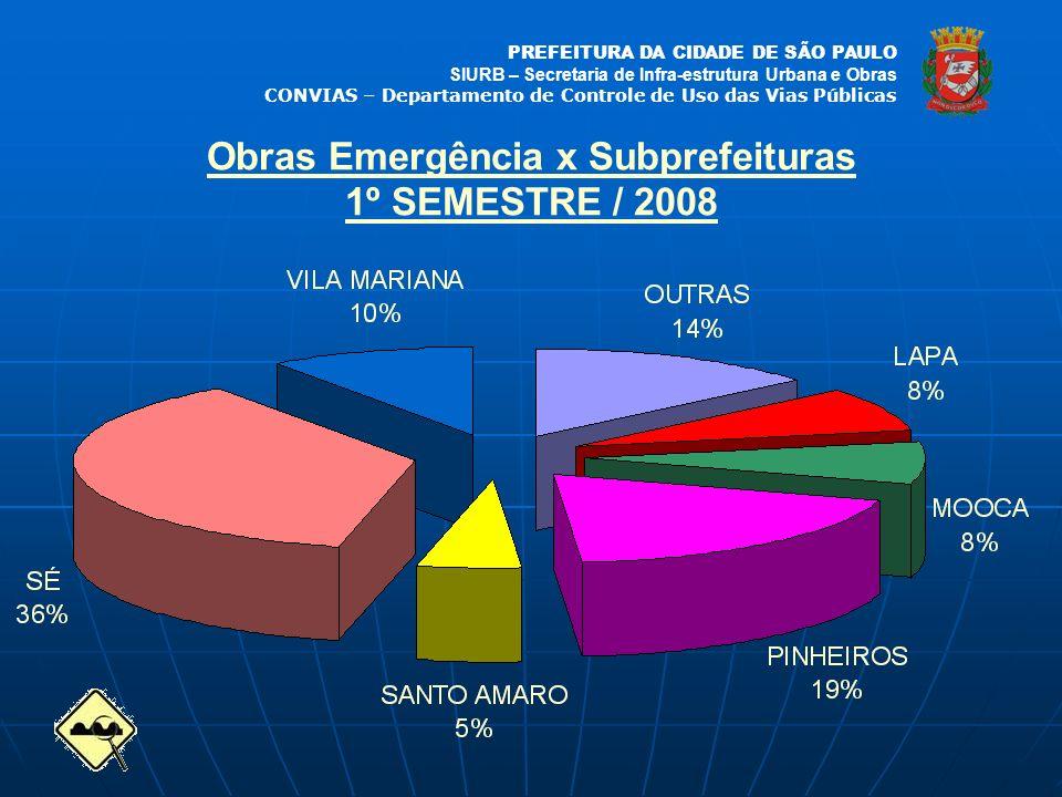 Obras Emergência x Subprefeituras 1º SEMESTRE / 2008