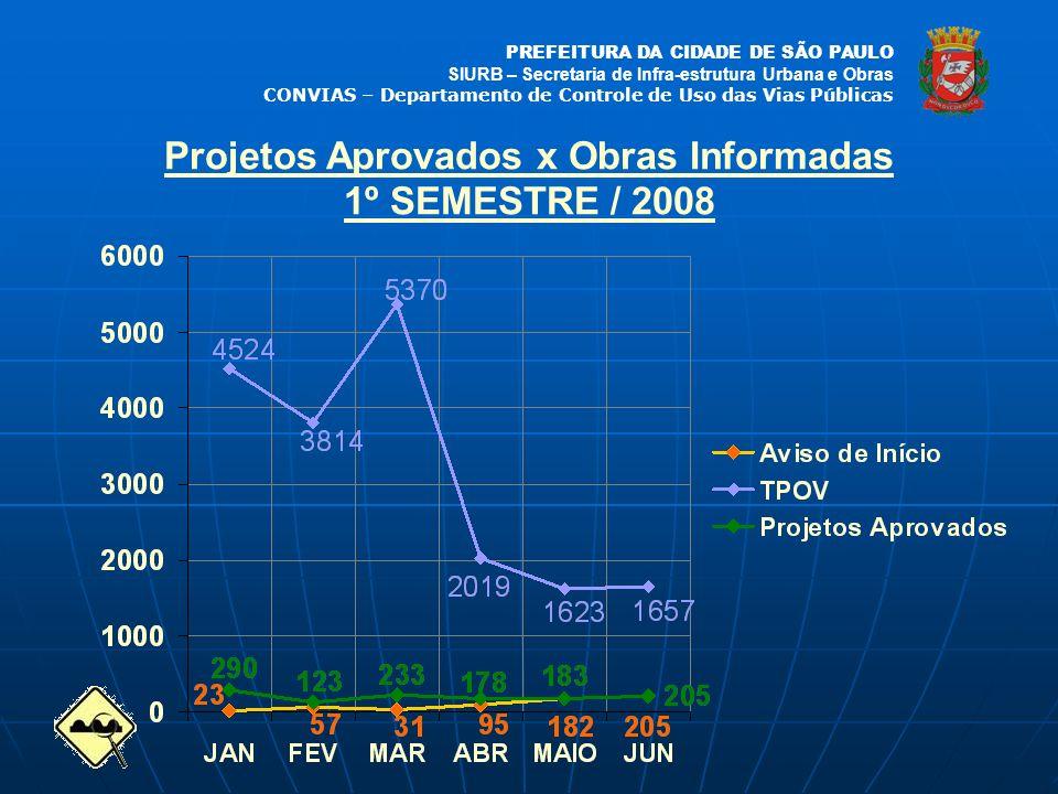 Projetos Aprovados x Obras Informadas 1º SEMESTRE / 2008