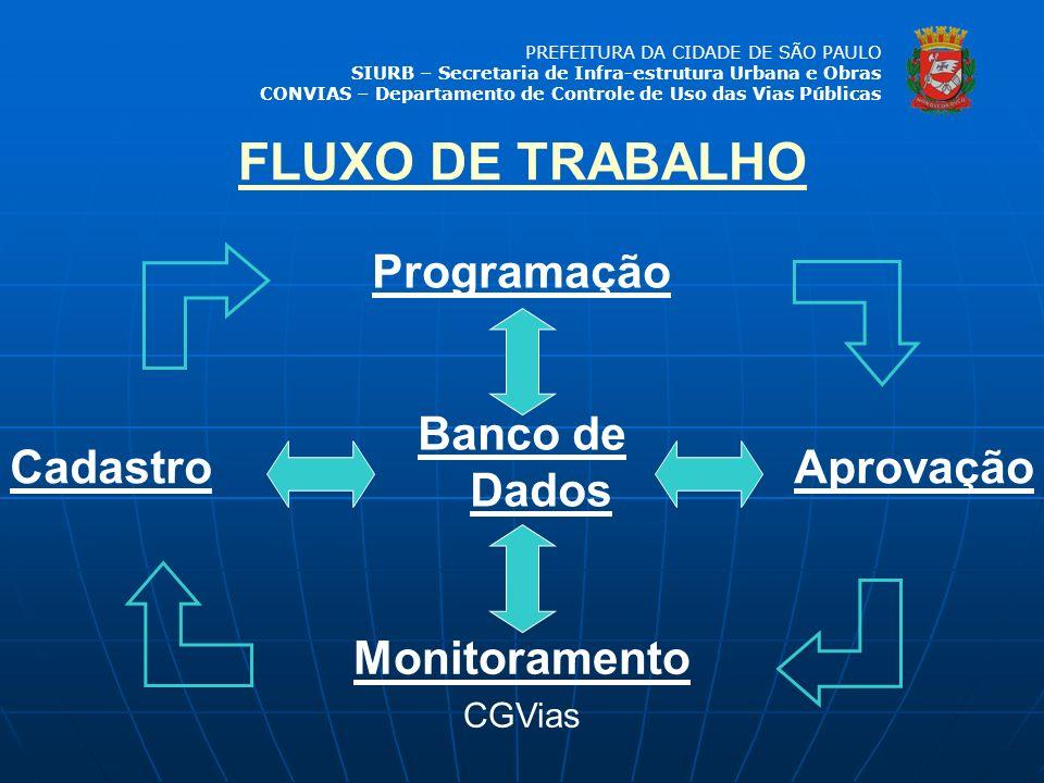 FLUXO DE TRABALHO Programação Banco de Dados Cadastro Aprovação