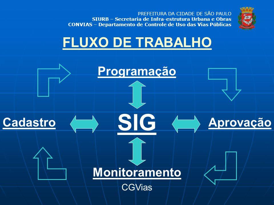 SIG FLUXO DE TRABALHO Programação Cadastro Aprovação Monitoramento