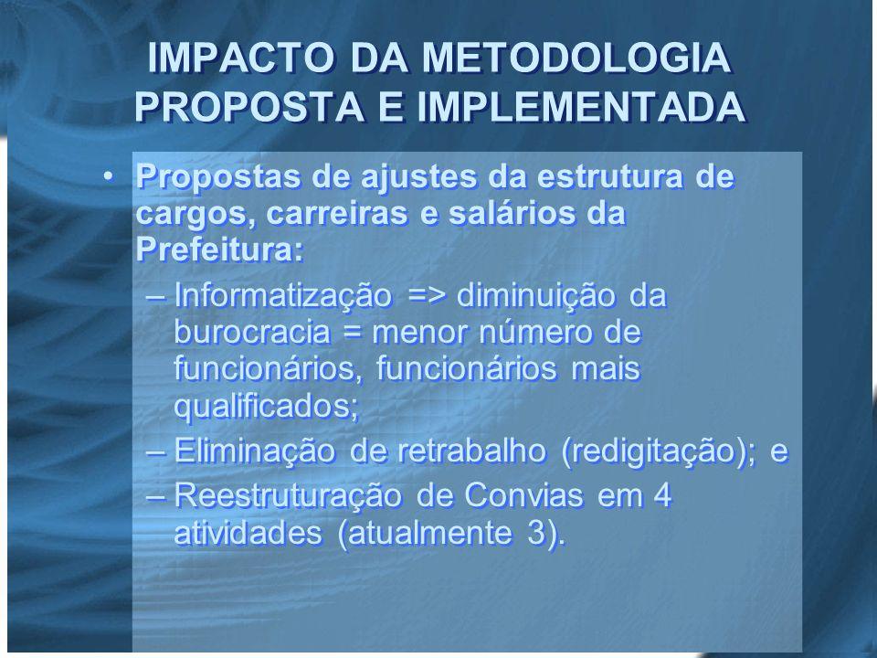 IMPACTO DA METODOLOGIA PROPOSTA E IMPLEMENTADA