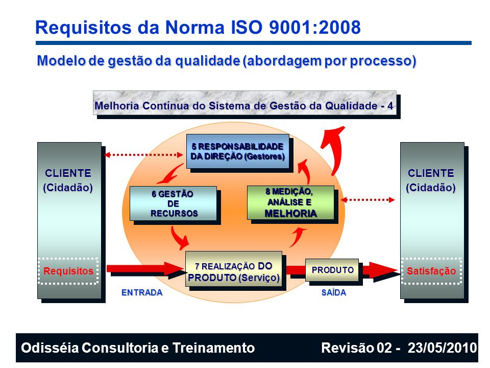 Requisitos da Norma ISO 9001:2008