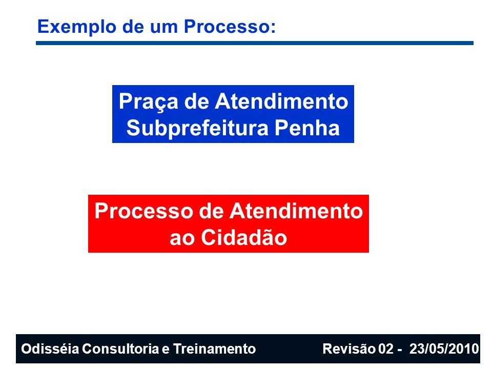 Processo de Atendimento ao Cidadão